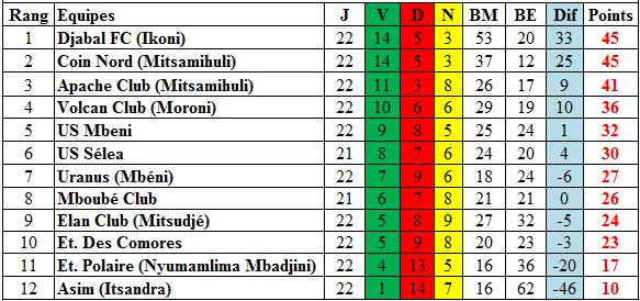 classement-championnat-grande-comore-ngazidja-2012